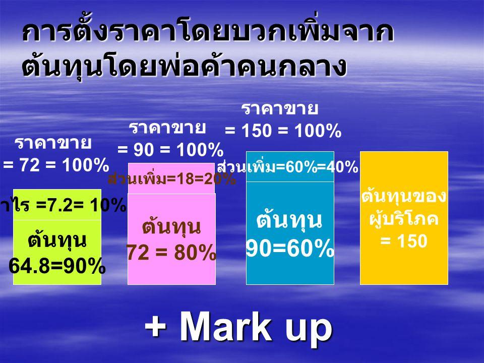 การตั้งราคาโดยบวกเพิ่มจาก ต้นทุนโดยพ่อค้าคนกลาง + Mark up ต้นทุน 64.8=90% ต้นทุน 72 = 80% ต้นทุน 90=60% ต้นทุนของ ผู้บริโภค = 150 กำไร =7.2= 10% ส่วนเพิ่ม =18=20% ส่วนเพิ่ม =60%=40% ราคาขาย = 72 = 100% ราคาขาย = 90 = 100% ราคาขาย = 150 = 100%