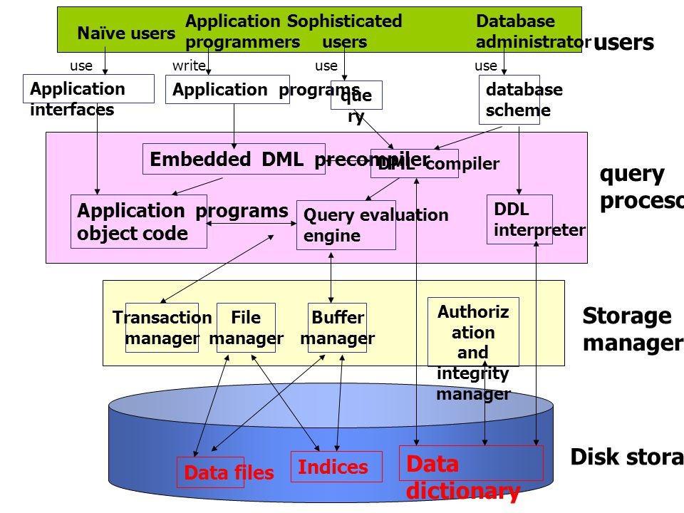 Data files Data dictionary Indices Transaction manager Buffer manager File manager Application programs object code Embedded DML precompiler DML compi