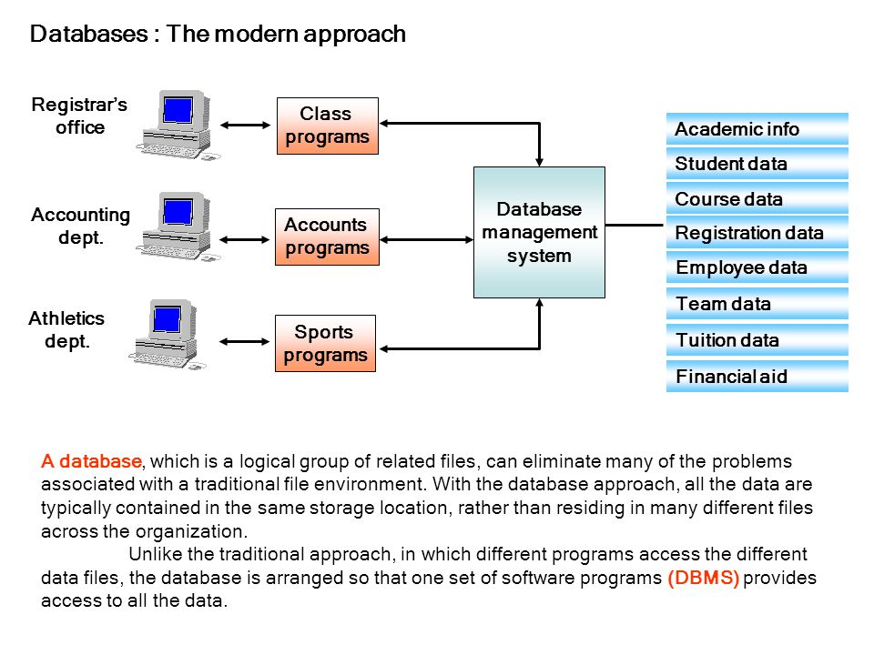 DBMS: Database Management System DBMS consists of a collection of interrelated data and a set of programs to access those data.