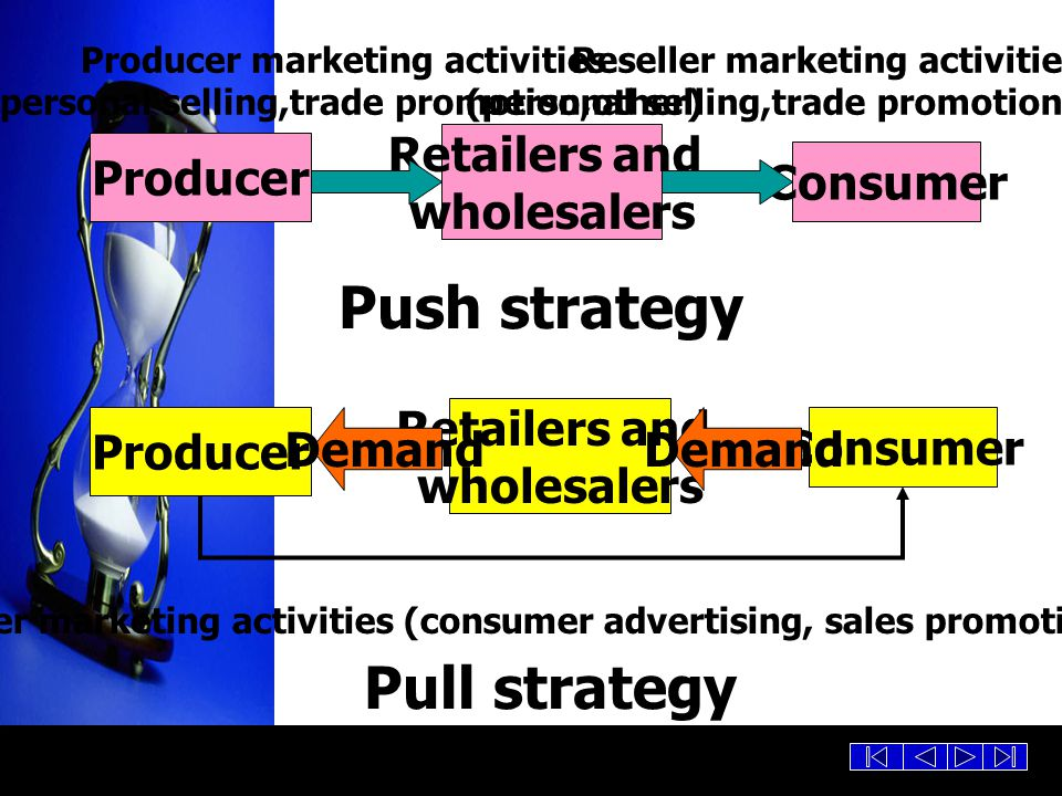 Producer Retailers and wholesalers Consumer Producer Retailers and wholesalers Consumer Demand Push strategy Pull strategy Producer marketing activiti
