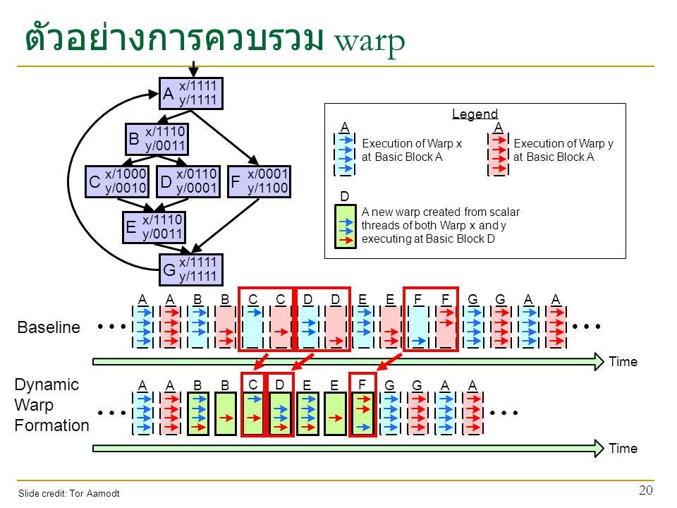 ตัวอย่างการควบรวม warp 20 AABBGGAACCDDEEFF Time AABBGGAA CD EE F A x/1111 y/1111 B x/1110 y/0011 C x/1000 y/0010 D x/0110 y/0001 F x/0001 y/1100 E x/1