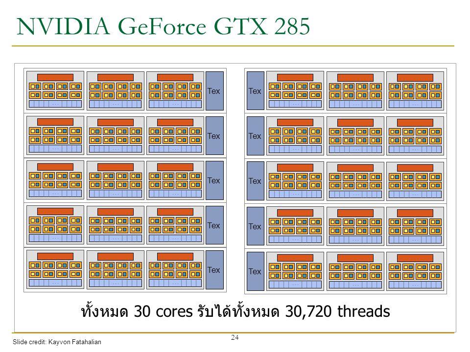 NVIDIA GeForce GTX 285 Tex … …… …… … …… … …… … …… … …… … …… … …… … …… … …… … 24 ทั้งหมด 30 cores รับได้ทั้งหมด 30,720 threads Slide credit: Kayvon Fat
