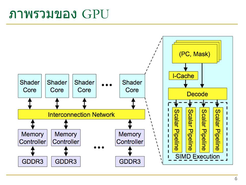 แนวคิดเรื่อง thread warp และ SIMT Warp คือกลุ่มของ thread ที่ประมวลผลชุดคำสั่งเดียวกัน แต่ว่าทำ บนชุดข้อมูลที่ต่างกัน  Nvidia เรียกว่าเป็นการประมวลผลแบบ SIMT (Single Instruction Multiple Thread) กลุ่มของ thread ใน warp รัน kernel ตัวเดียวกัน 7 Thread Warp 3 Thread Warp 8 Thread Warp 7 Thread Warp Scalar Thread W Scalar Thread X Scalar Thread Y Scalar Thread Z Common PC SIMD Pipeline