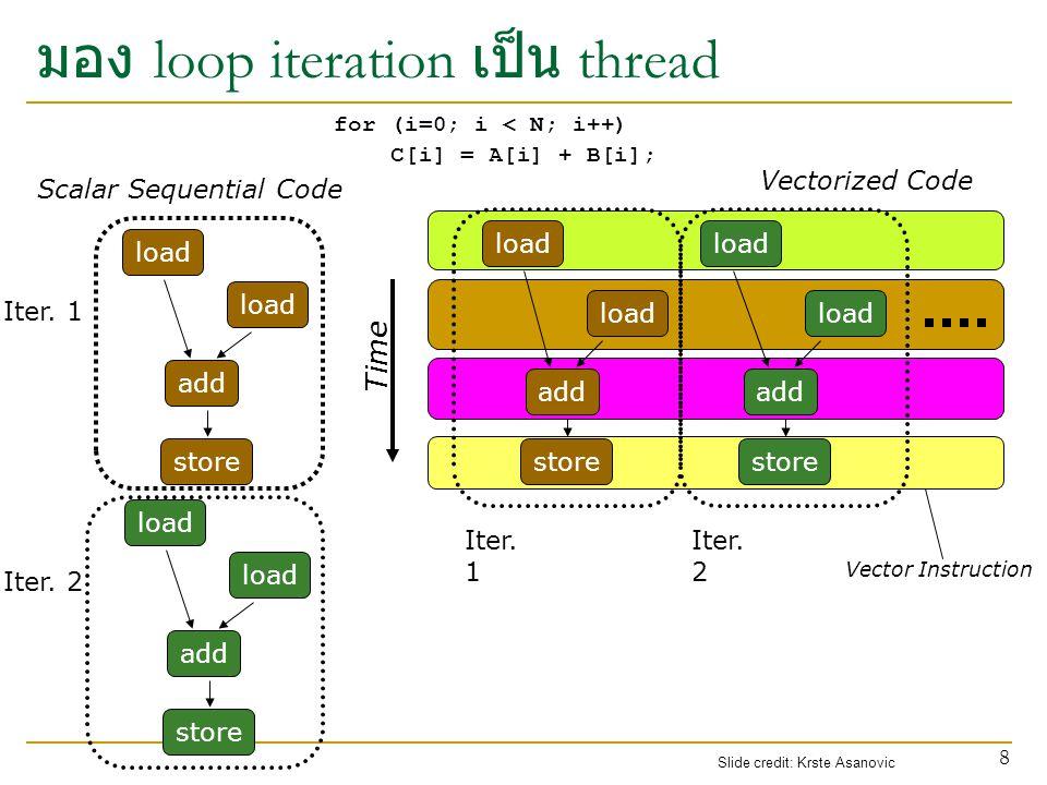 ชุดคำสั่งเดียวกันแต่ใช้ thread id เป็นตัว index เข้าหาชุดข้อมูลที่ แตกต่างกัน การเข้าถึงข้อมูลในหน่วยความจำของ SIMT Let's assume N=16, blockDim=4  4 blocks 0123456789101112131415 0123456789101112131415 + ++++ Slide credit: Hyesoon Kim