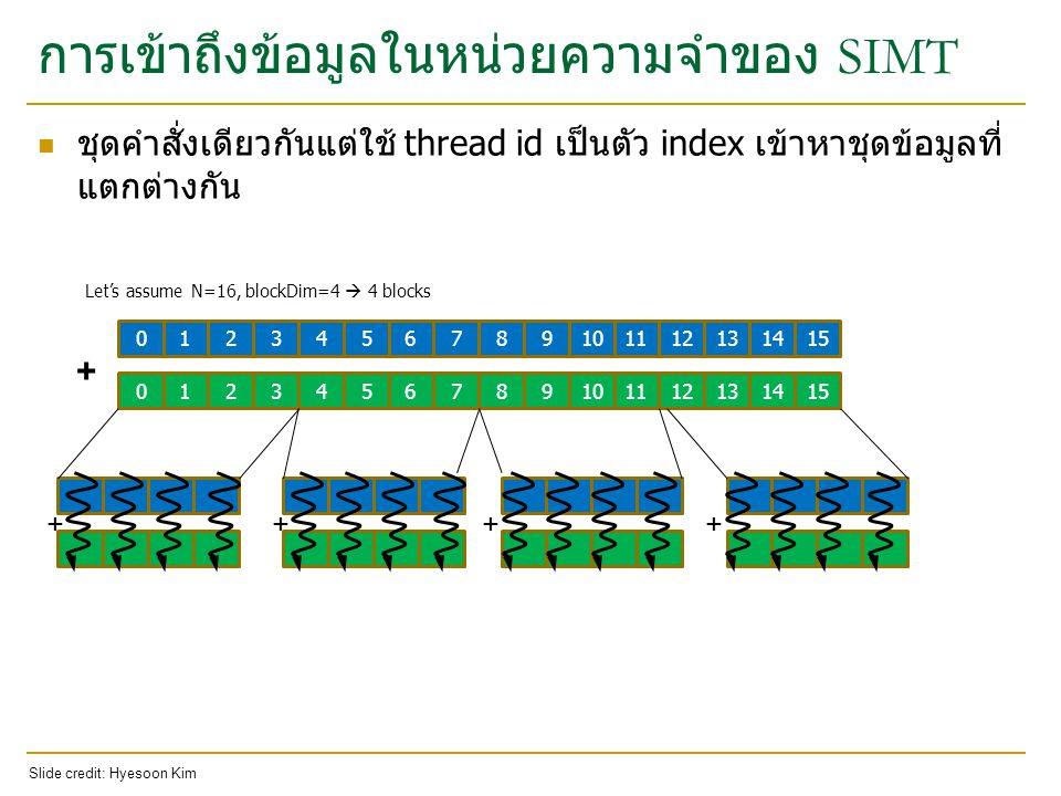 ตัวอย่างโค๊ด GPU แบบง่าย for (ii = 0; ii < 100; ++ii) { C[ii] = A[ii] + B[ii]; } // there are 100 threads __global__ void KernelFunction(…) { int tid = blockDim.x * blockIdx.x + threadIdx.x; int varA = aa[tid]; int varB = bb[tid]; C[tid] = varA + varB; } CPU code CUDA code Slide credit: Hyesoon Kim