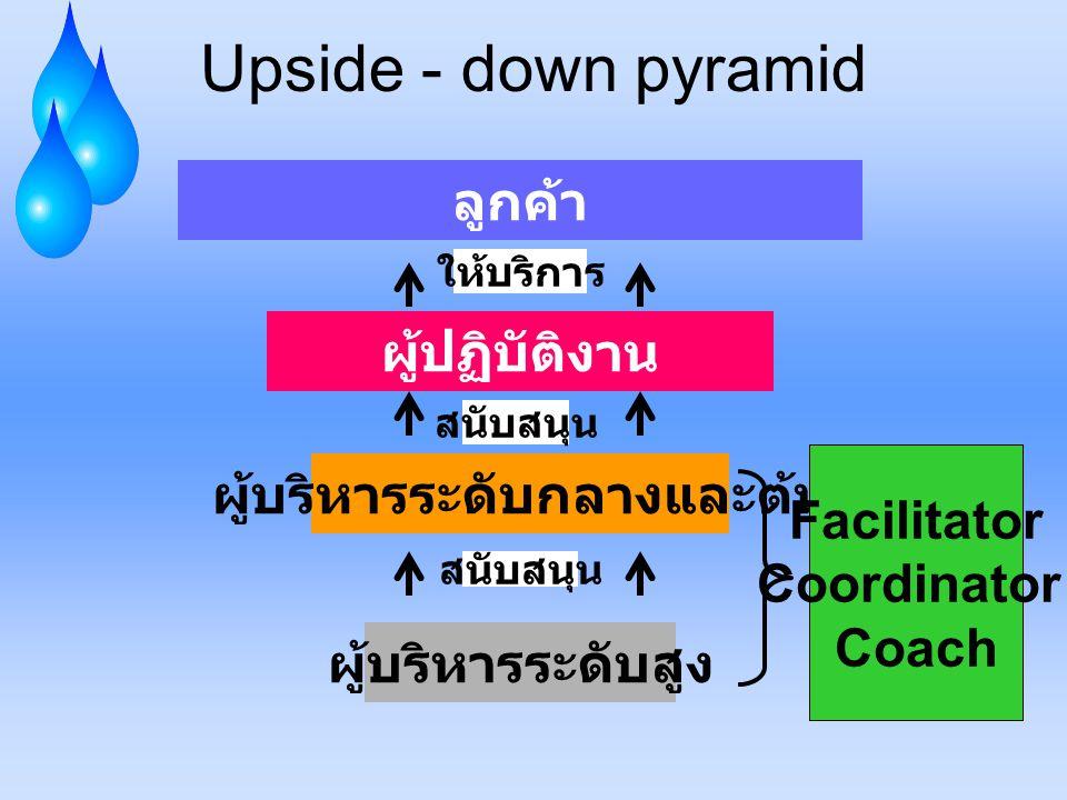 Upside - down pyramid ลูกค้า ผู้ปฏิบัติงาน ผู้บริหารระดับกลางและต้น ผู้บริหารระดับสูง สนับสนุน ให้บริการ Facilitator Coordinator Coach