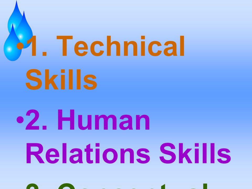 1. Technical Skills 2. Human Relations Skills 3. Conceptual Skills