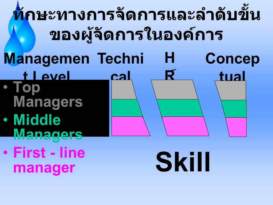 ทักษะทางการจัดการและลำดับขั้น ของผู้จัดการในองค์การ Top Managers Middle Managers First - line manager Managemen t Level Techni cal HR์HR์ Concep tual