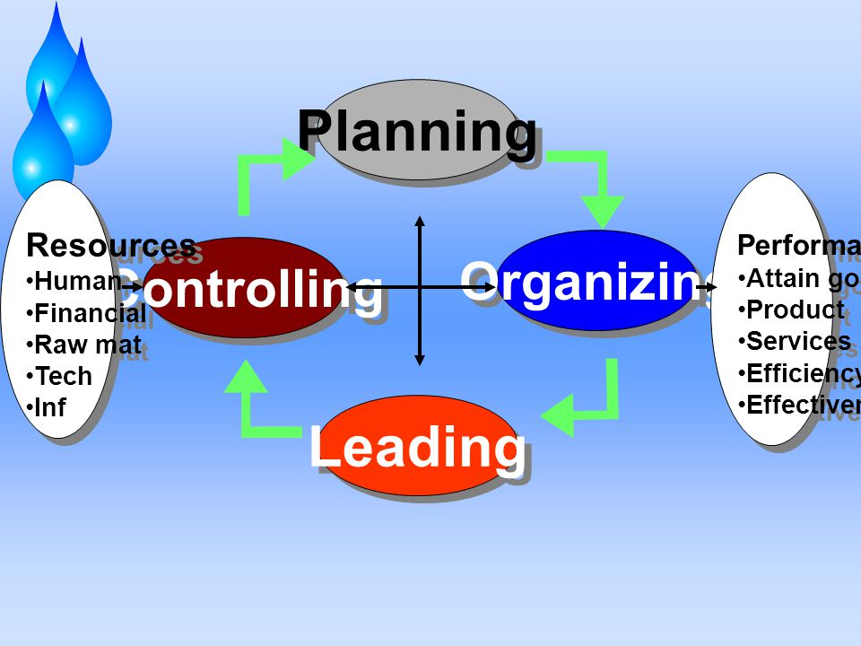 Planning Organizing Leading Controlling Resources Human Financial Raw mat Tech Inf Resources Human Financial Raw mat Tech Inf Performance Attain goals Product Services Efficiency Effectiveness Performance Attain goals Product Services Efficiency Effectiveness