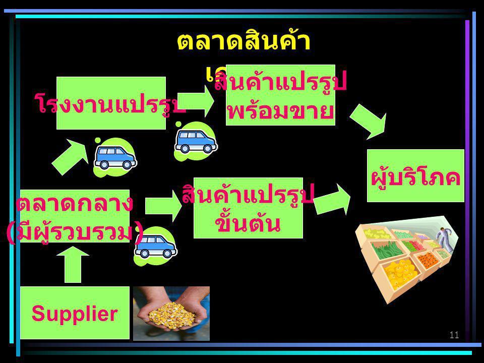 11 ตลาดสินค้า เกษตร โรงงานแปรรูป ผู้บริโภค Supplier สินค้าแปรรูป ขั้นต้น ตลาดกลาง ( มีผู้รวบรวม ) สินค้าแปรรูป พร้อมขาย