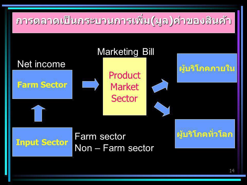 14 Input Sector Farm Sector Product Market Sector ผู้บริโภคภายใน ผู้บริโภคทั่วโลก Marketing Bill Net income Farm sector Non – Farm sector การตลาดเป็นก