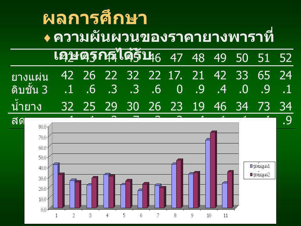 ผลการศึกษา  ความผันผวนของราคายางพาราที่ เกษตรกรได้รับ 4243444546474849505152 ยางแผ่น ดิบชั้น 3 42.1 26.6 22.3 32.3 22.6 17. 0 21.9 42.4 33.0 65.9 24.