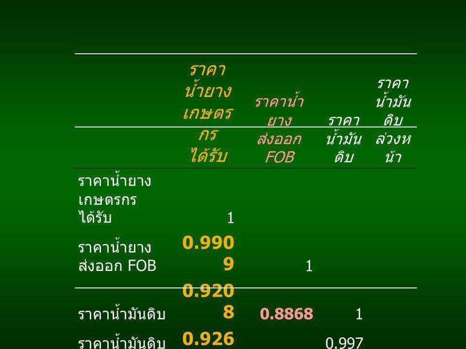 ราคา น้ำยาง เกษตร กร ได้รับ ราคาน้ำ ยาง ส่งออก FOB ราคา น้ำมัน ดิบ ราคา น้ำมัน ดิบ ล่วงห น้า ราคาน้ำยาง เกษตรกร ได้รับ 1 ราคาน้ำยาง ส่งออก FOB 0.990 9