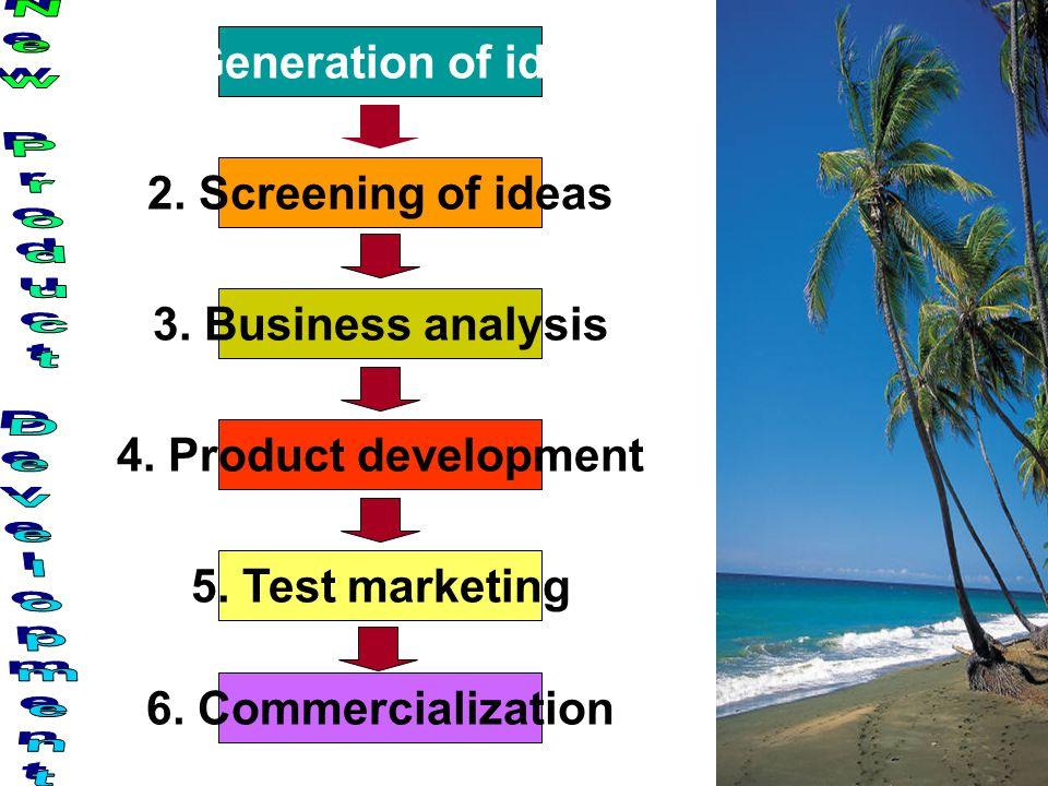 1.Generation of ideas 3. Business analysis 2. Screening of ideas 4.