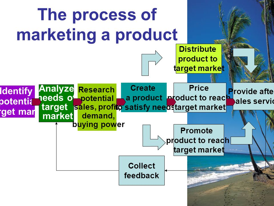 The process of marketing a product Identify potential target market Analyze needs of target market Research potential sales, profit, demand, buying po
