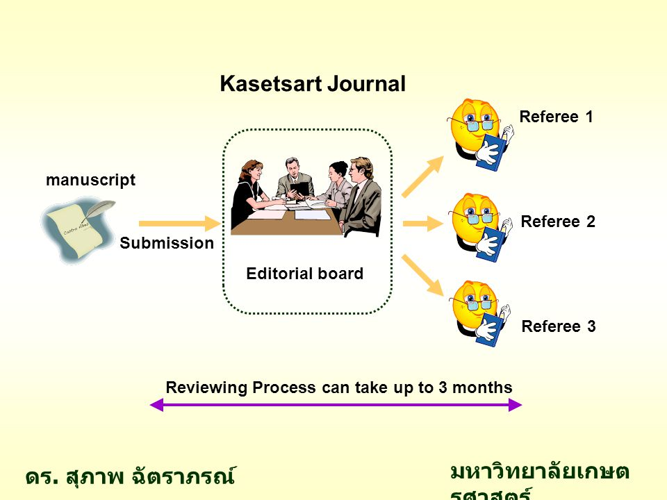 Editorial board Referee 1 Referee 2 Referee 3 Acceptance / rejection comments Revision Resubmission Process can take another few months ดร.