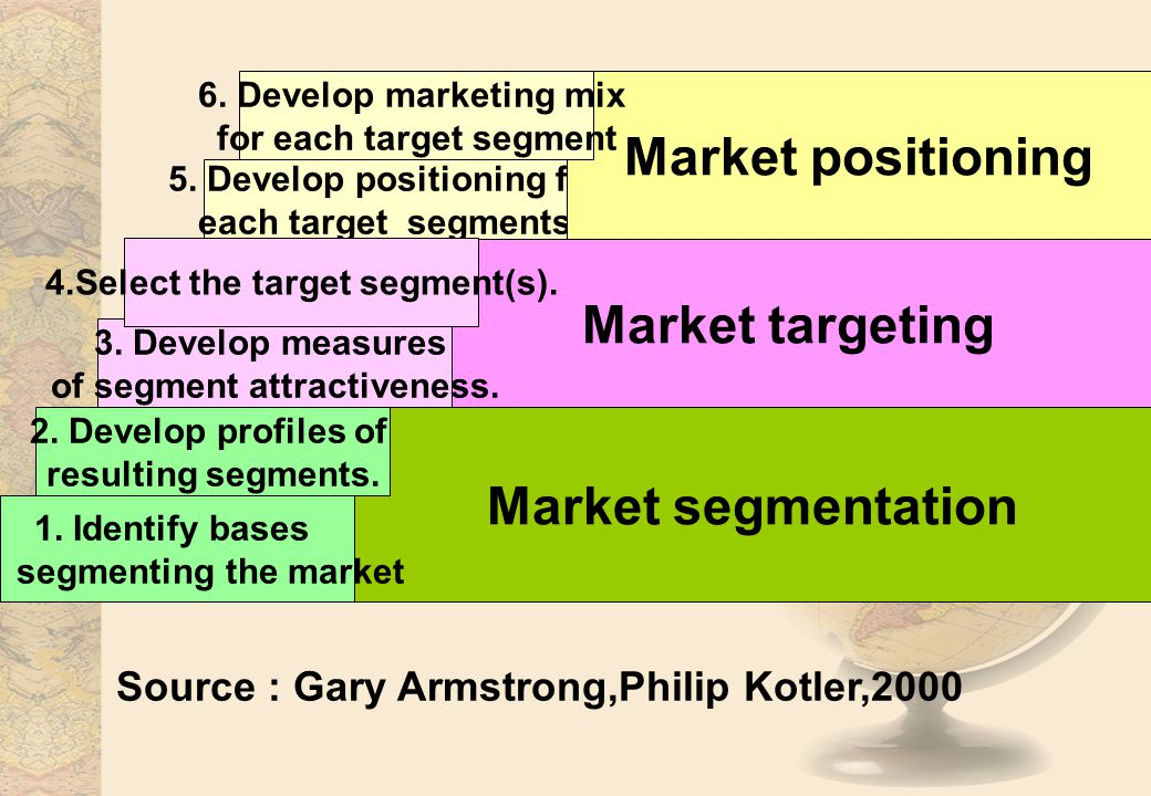 5. Develop positioning for each target segments. Market segmentation Market targeting Market positioning 1. Identify bases for segmenting the market 2