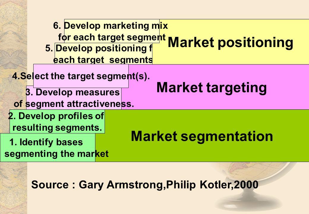 Behavior toward product โอกาสในการซื้อ (Occasions) ผลประโยชน์ที่ได้รับ (Benefit sought) สถานะในการใช้ (User Status) อัตราการใช้ (Usage rate) ความภักดีในตราสินค้า (Loyalty status)