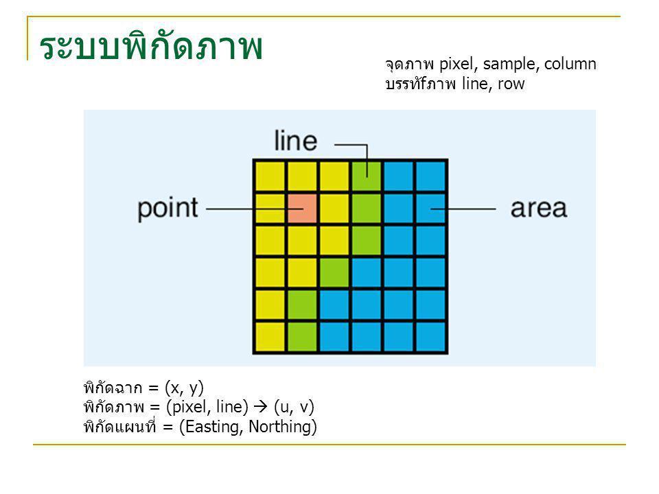 ระบบพิกัดภาพ จุดภาพ pixel, sample, column บรรทัfภาพ line, row พิกัดฉาก = (x, y) พิกัดภาพ= (pixel, line)  (u, v) พิกัดแผนที่ = (Easting, Northing)