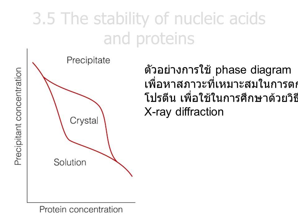ตัวอย่างการใช้ phase diagram เพื่อหาสภาวะที่เหมาะสมในการตกผลึก โปรตีน เพื่อใช้ในการศึกษาด้วยวิธี X-ray diffraction