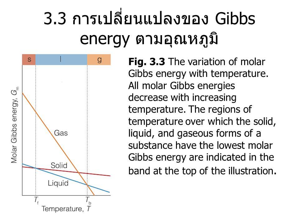 3.3 การเปลี่ยนแปลงของ Gibbs energy ตามอุณหภูมิ Fig. 3.3 The variation of molar Gibbs energy with temperature. All molar Gibbs energies decrease with i