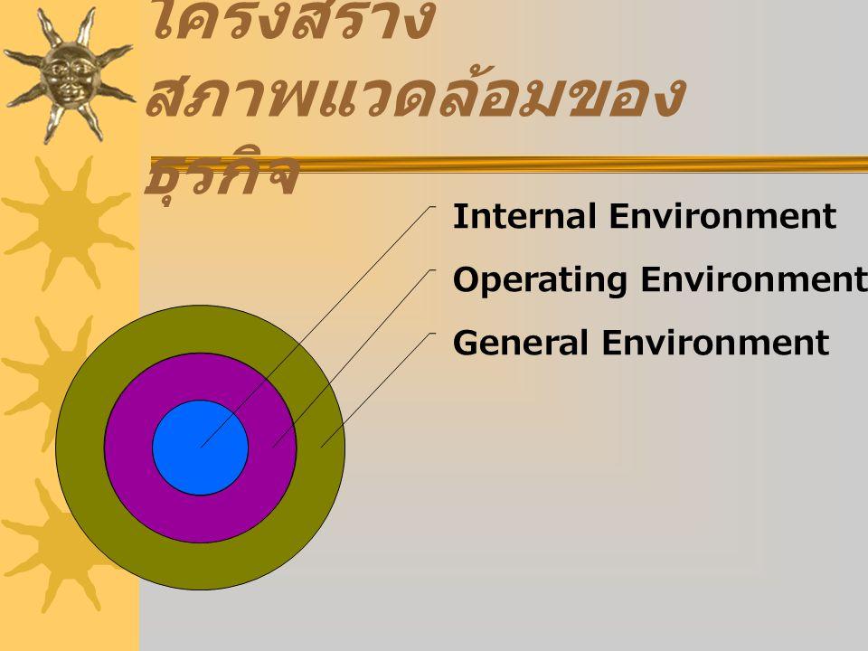 โครงสร้าง สภาพแวดล้อมของ ธุรกิจ General Environment Operating Environment Internal Environment