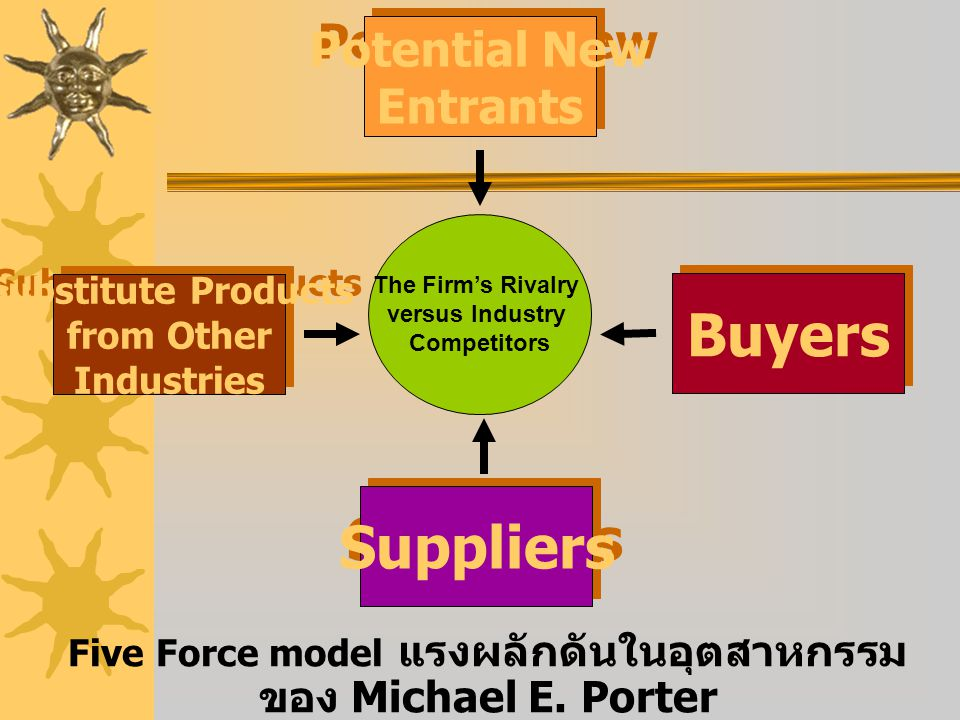 Five Force model แรงผลักดันในอุตสาหกรรม ของ Michael E. Porter Potential New Entrants Potential New Entrants Buyers Suppliers Substitute Products from