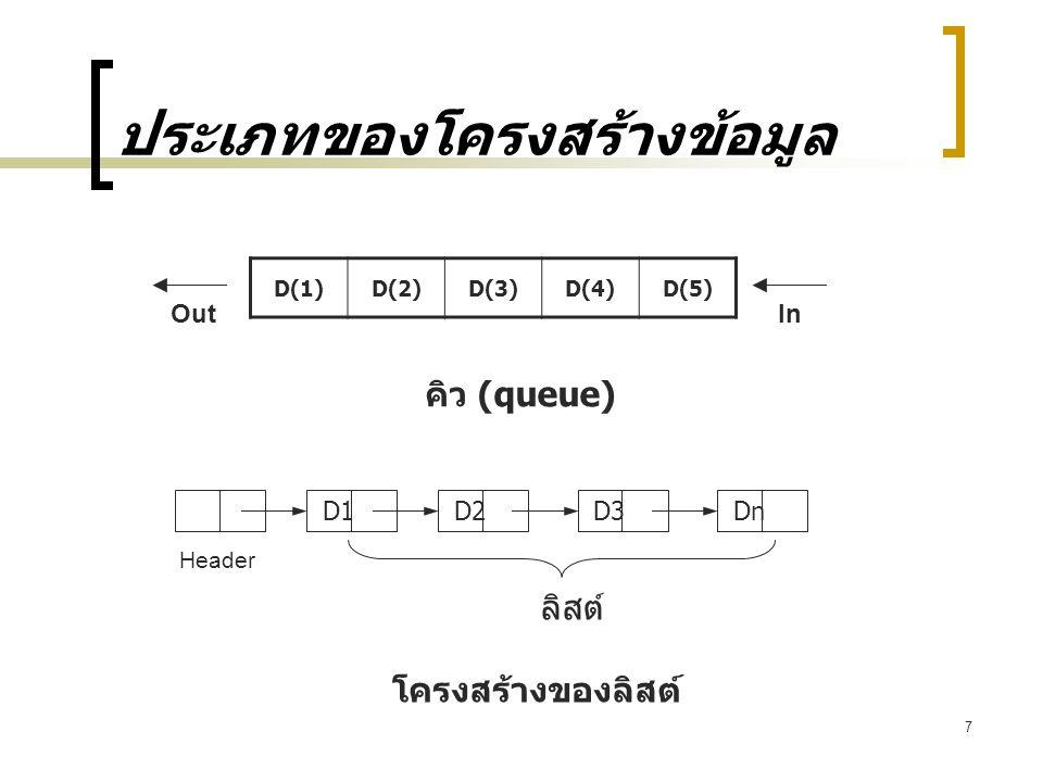 7 ประเภทของโครงสร้างข้อมูล D(1)D(2)D(3)D(4)D(5) คิว (queue) โครงสร้างของลิสต์ InOut D1D2D3Dn Header ลิสต์