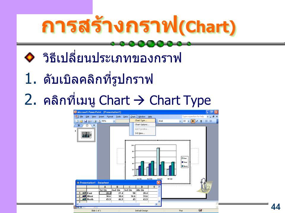 44 การสร้างกราฟ (Chart) วิธีเปลี่ยนประเภทของกราฟ 1. ดับเบิลคลิกที่รูปกราฟ 2. คลิกที่เมนู Chart  Chart Type