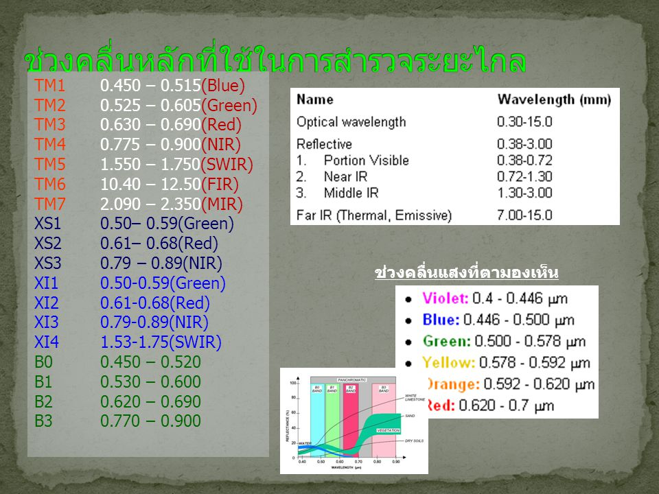 ช่วงคลื่นแสงที่ตามองเห็น TM10.450 – 0.515(Blue) TM20.525 – 0.605(Green) TM30.630 – 0.690(Red) TM40.775 – 0.900(NIR) TM51.550 – 1.750(SWIR) TM610.40 –
