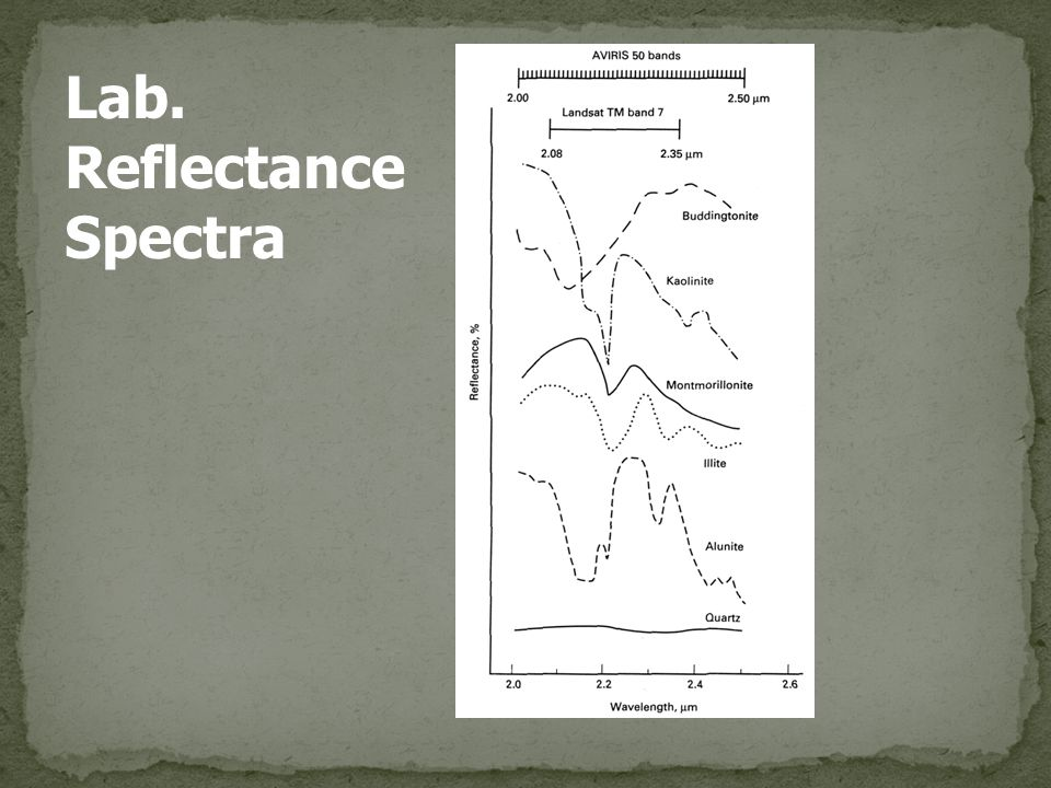 Lab. Reflectance Spectra