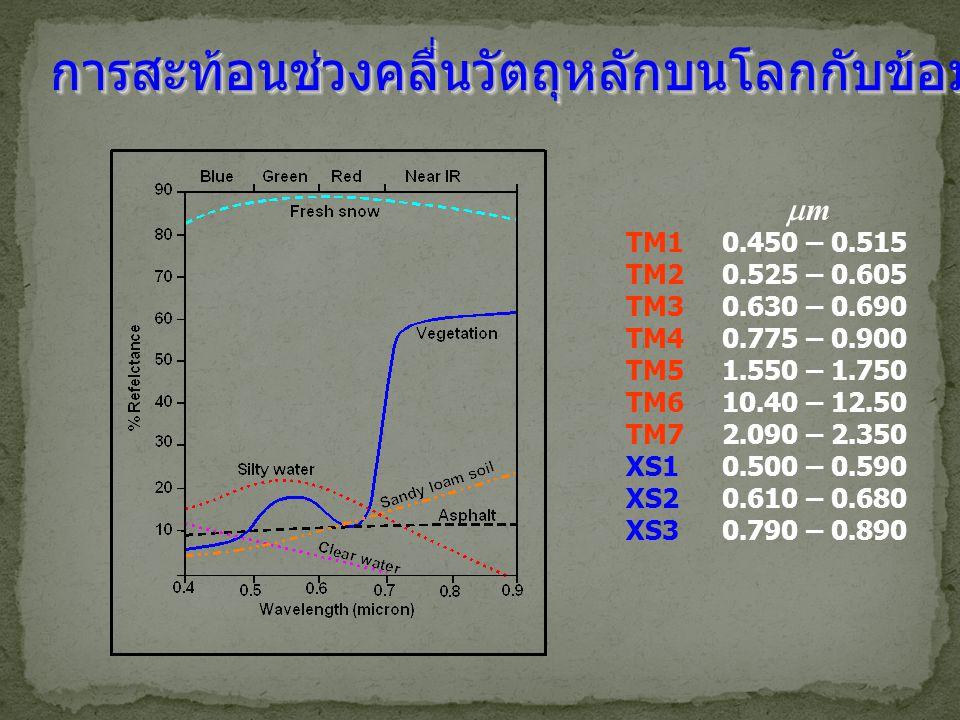 การสะท้อนช่วงคลื่นวัตถุหลักบนโลกกับข้อมูล TM TM10.450 – 0.515 TM20.525 – 0.605 TM30.630 – 0.690 TM40.775 – 0.900 TM51.550 – 1.750 TM610.40 – 12.50 TM7