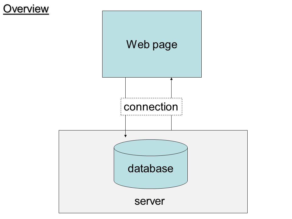 Overview Web page database connection server