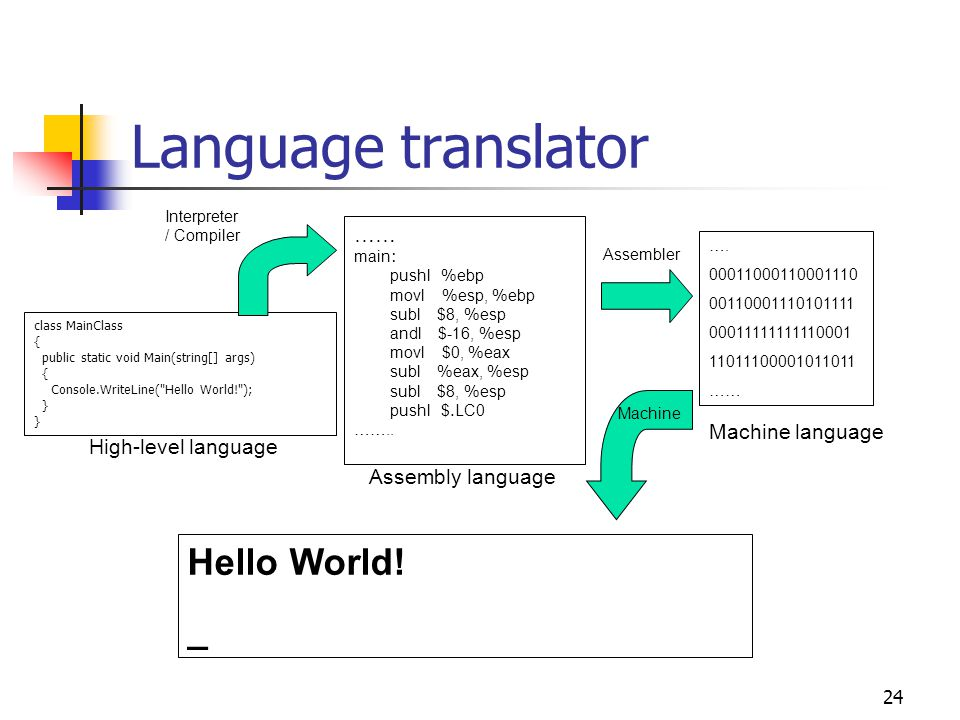 23 The translation Process Source Program Compiler /Interpreter Executable Program