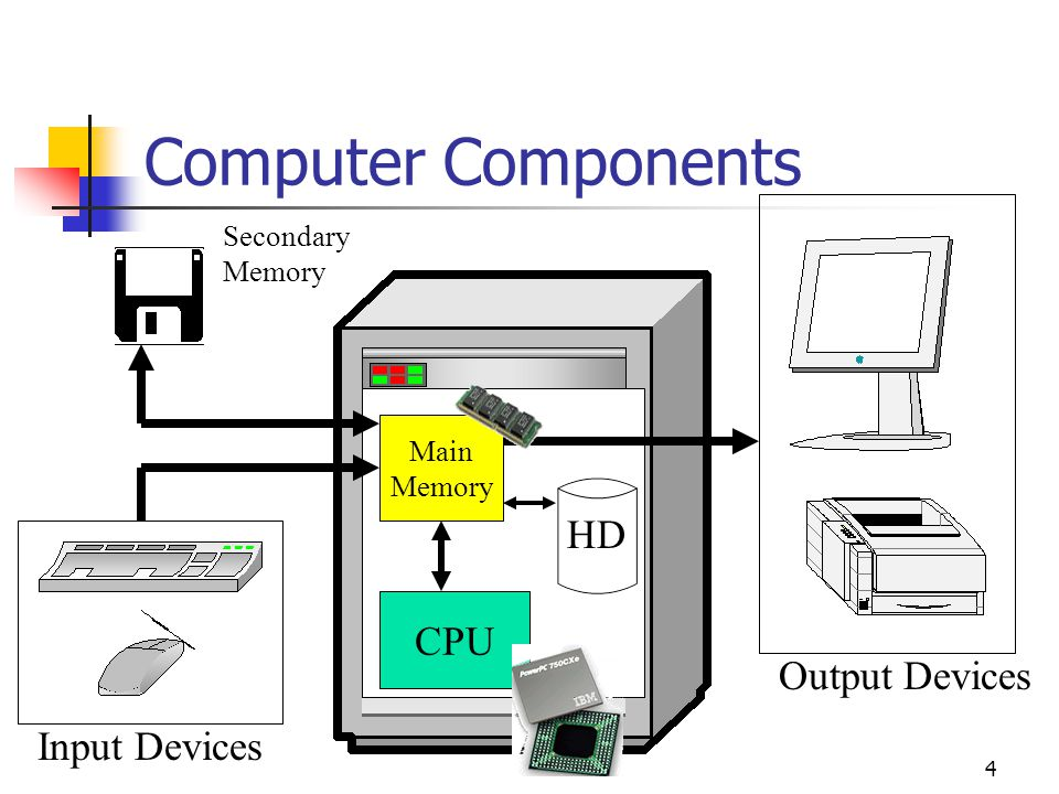 3 Computer Components CPU (Central Processing Unit) Primary storage (memory) Secondary storage (disks, tapes etc.) Input devices (mouse, keyboard etc.
