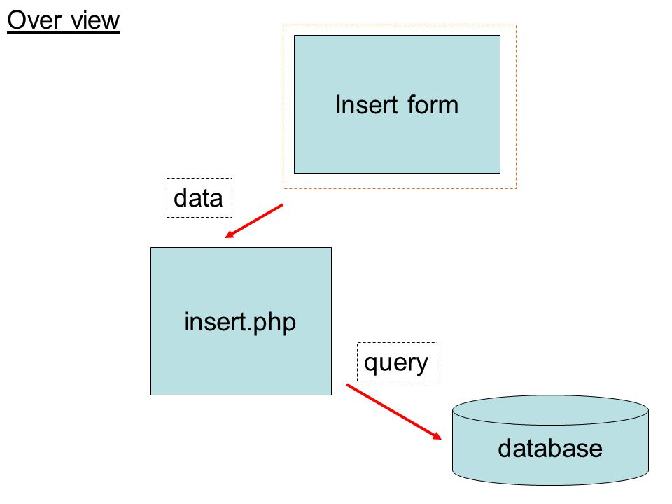 Over view Insert form insert.php database query data