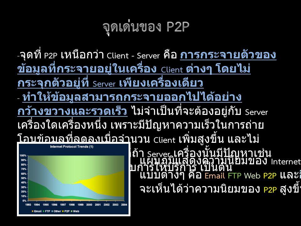 - จุดที่ P2P เหนือกว่า Client - Server คือ การกระจายตัวของ ข้อมูลที่กระจายอยู่ในเครื่อง Client ต่างๆ โดยไม่ กระจุกตัวอยู่ที่ Server เพียงเครื่องเดียว - ทำให้ข้อมูลสามารถกระจายออกไปได้อย่าง กว้างขวางและรวดเร็ว ไม่จำเป็นที่จะต้องอยู่กับ Server เครื่องใดเครื่องหนึ่ง เพราะมีปัญหาความเร็วในการถ่าย โอนข้อมูลที่ลดลงเมื่อจำนวน Client เพิ่มสูงขึ้น และไม่ สามารถกระจายข้อมูลได้ถ้า Server เครื่องนั้นมีปัญหาเช่น ถูกผู้บุกรุกโจมตี หรือระงับการให้บริการ เป็นต้น แผนภูมิแสดงความนิยมของ Internet Protocol แบบต่างๆ คือ Email FTP Web P2P และอื่นๆ จะเห็นได้ว่าความนิยมของ P2P สูงขึ้นเรื่อยๆ