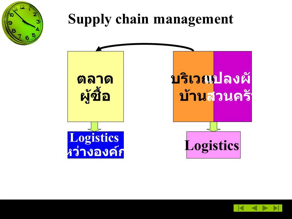 ตลาด ผู้ซื้อ บริเวณ บ้าน แปลงผัก สวนครัว Supply chain management Logistics ระหว่างองค์การ Logistics