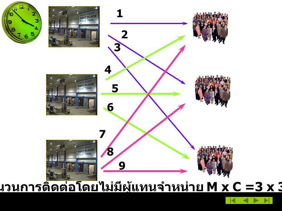 1 2 3 4 5 6 7 8 9 จำนวนการติดต่อโดยไม่มีผู้แทนจำหน่าย M x C =3 x 3 =9