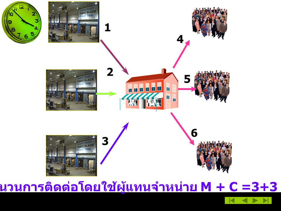 หน้าที่ของช่องทางการ จัดจำหน่าย Inform ation Promot ion Contac t Matchi ng Negotia tion Physical distribut ion Financia l Risk taking