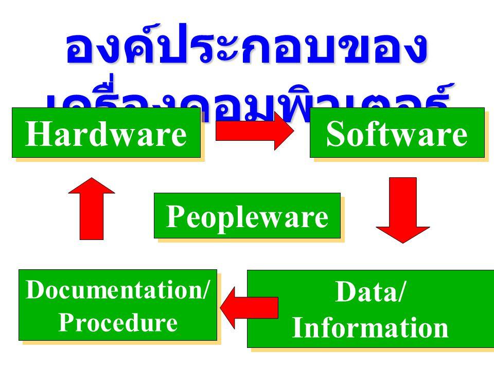 องค์ประกอบของ เครื่องคอมพิวเตอร์ Hardware Software Data/ Information Documentation/ Procedure Documentation/ Procedure Peopleware