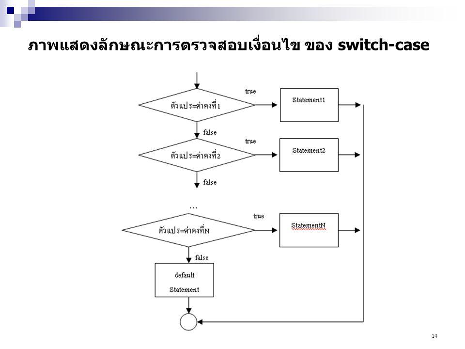 14 ภาพแสดงลักษณะการตรวจสอบเงื่อนไข ของ switch-case