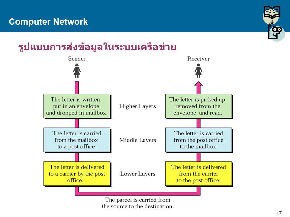 17 Proprietary and Confidential to Accenture Computer Network รูปแบบการส่งข้อมูลในระบบเครือข่าย