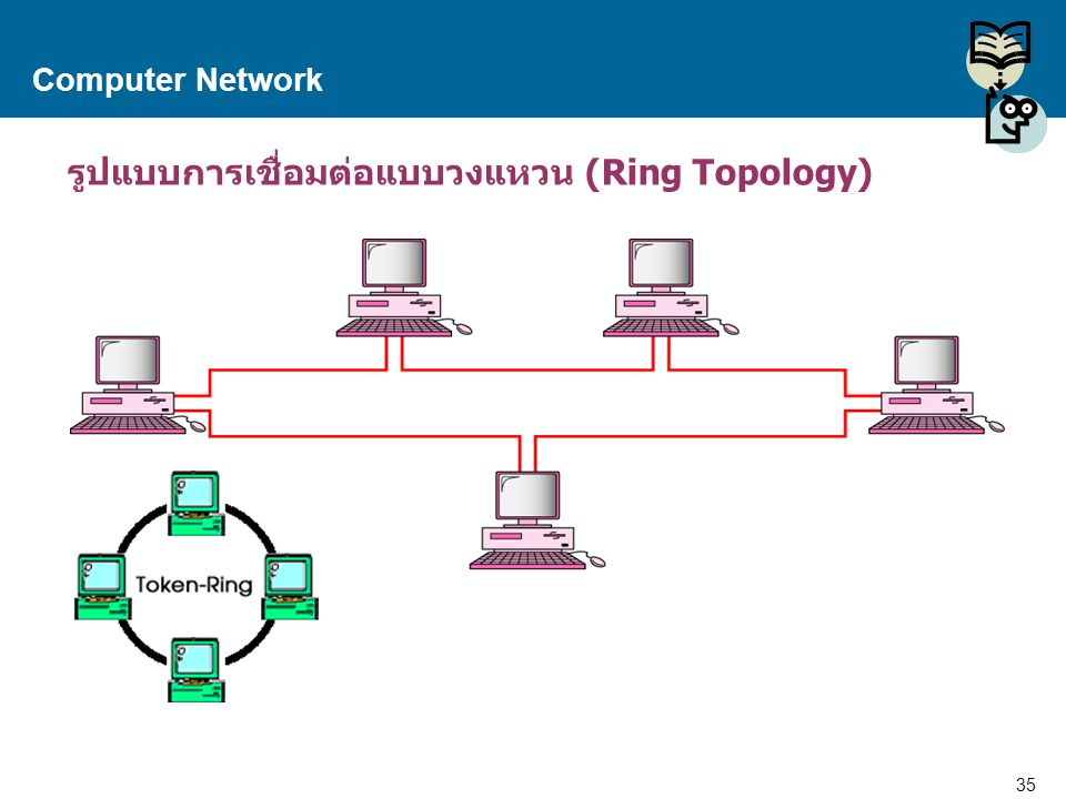 35 Proprietary and Confidential to Accenture Computer Network รูปแบบการเชื่อมต่อแบบวงแหวน (Ring Topology)