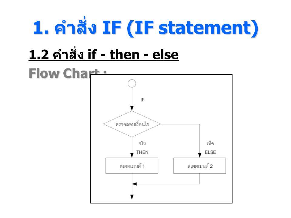 1. คําสั่ง IF (IF statement) 1.2 คำสั่ง if - then - else Flow Chart :