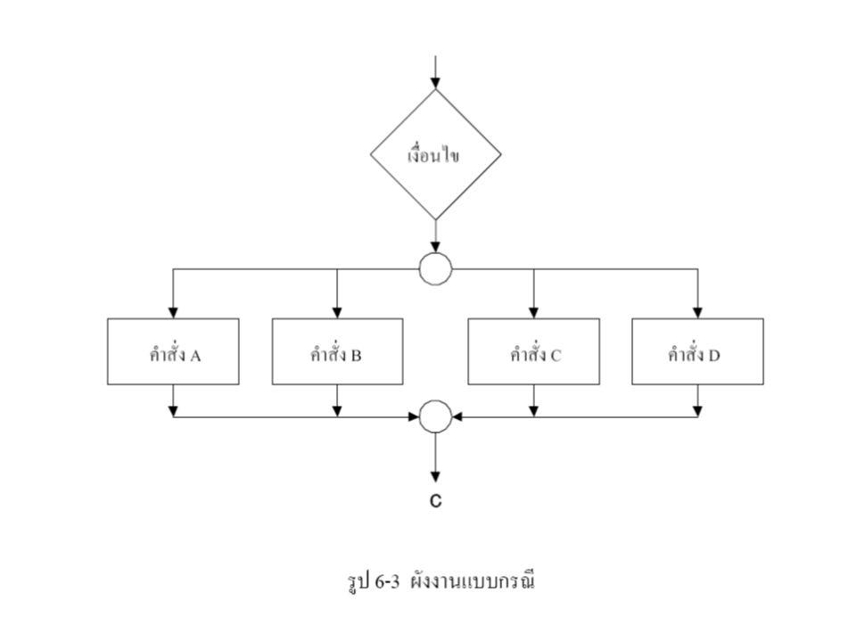 1.คําสั่ง IF (IF statement) 1.1 คำสั่ง if then ตัวอย่างโปรแกรม :3 - - > ของจริง โจทย์ 4.