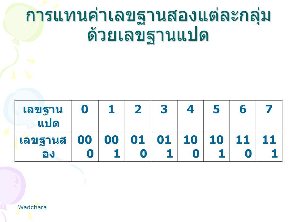 การแทนค่าเลขฐานสองแต่ละกลุ่ม ด้วยเลขฐานแปด เลขฐาน แปด 01234567 เลขฐานส อง 00 0 00 1 01 0 01 1 10 0 10 1 11 0 11 1