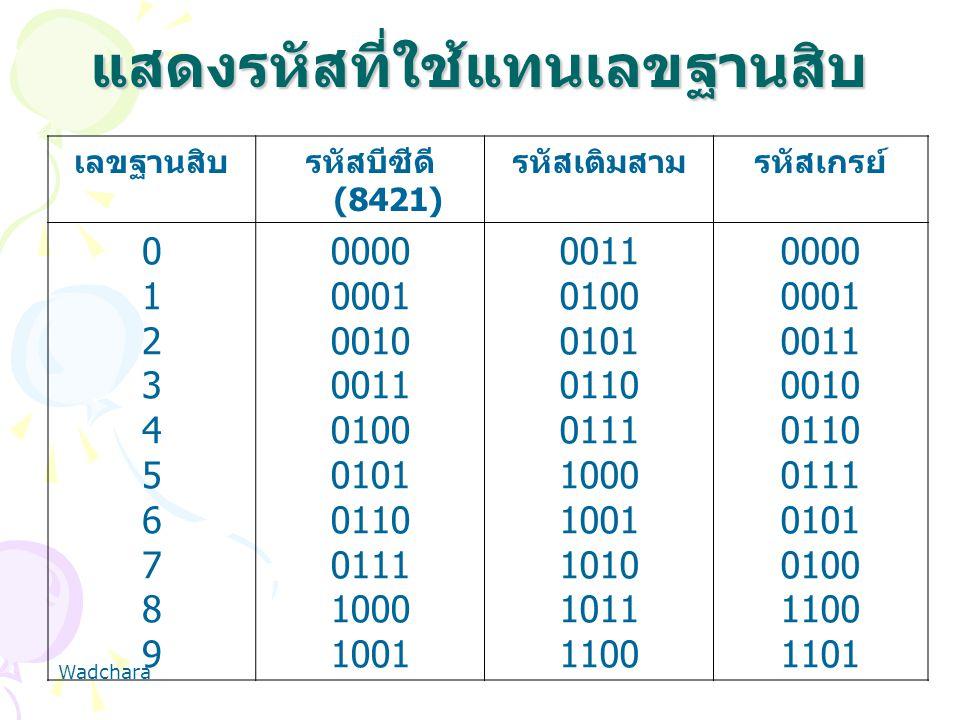 แสดงรหัสที่ใช้แทนเลขฐานสิบ เลขฐานสิบรหัสบีซีดี (8421) รหัสเติมสามรหัสเกรย์ 01234567890123456789 0000 0001 0010 0011 0100 0101 0110 0111 1000 1001 0011