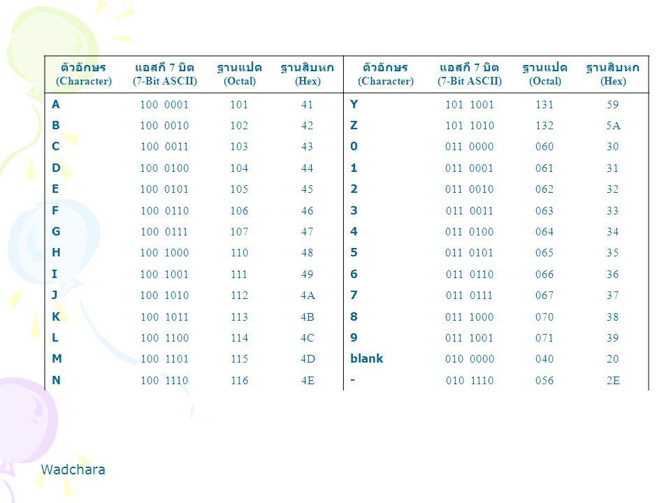 ตัวอักษร (Character) แอสกี 7 บิต (7-Bit ASCII) ฐานแปด (Octal) ฐานสิบหก (Hex) ตัวอักษร (Character) แอสกี 7 บิต (7-Bit ASCII) ฐานแปด (Octal) ฐานสิบหก (H