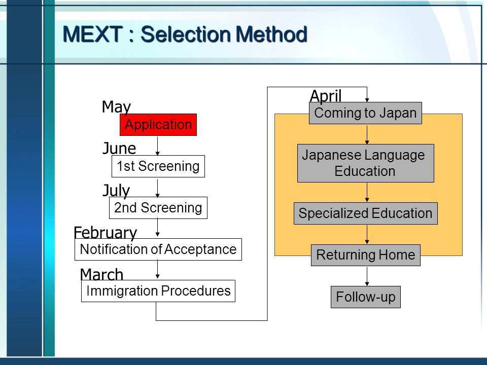 MEXT : Selection Method Application 1st Screening 2nd Screening Notification of Acceptance Immigration Procedures Coming to Japan Japanese Language Ed